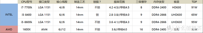 魔改BIOS后主流CPU最终解析:对比Intel 英特尔 i5-8400、i7-7700k、i5-8600k & AMD 1600X
