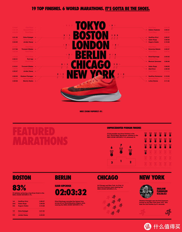 NIKE 耐克 跑鞋推荐、点评及购买途径分析