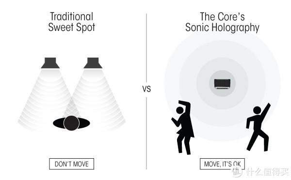 #原创新人#Mass Fidelity Core 蓝牙无线Hi-Fi 音箱 使用感受