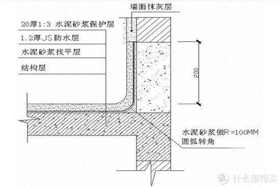 #原创新人厨房卫生间为什么要做防水? 厨房卫生间防水的做法