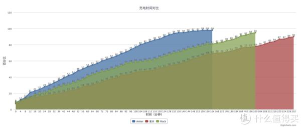 #剁主计划-合肥#Anker超极无线充、ZMI 紫米、ROCK 洛克 三款苹果7.5W无线充电器对比评测
