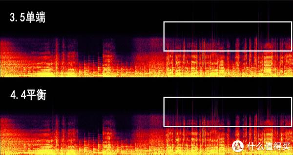 频谱图分析索尼ZX300的4.4平衡口和3.5单端口差别