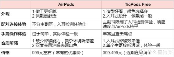 #原创新人#真无线耳机真是好,但AirPods和TicPods该选谁?