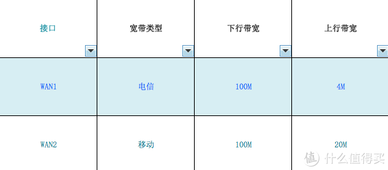 家里有两条宽带想叠加?多WAN口功能体验:宏碁 Acer E200 路由器开箱