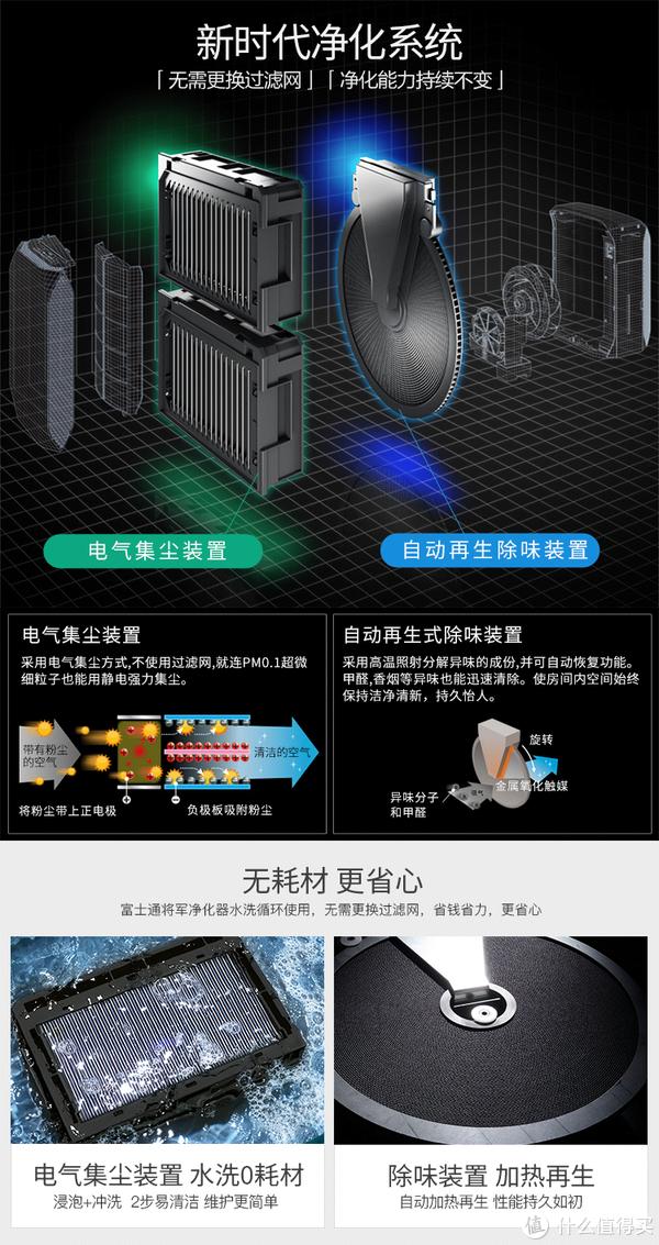 FUJITSU 富士通 ACSQ18EHA 空气净化器开箱以及年半使用总结