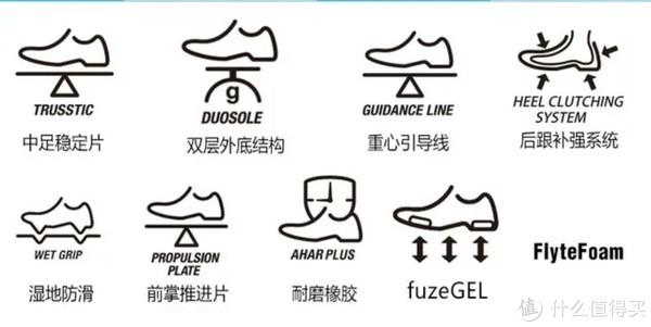 天猫官方店铺对于这双鞋子相关技术的汇总。