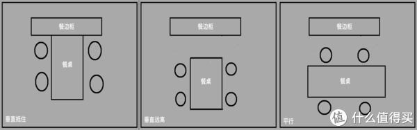 餐边柜的三种摆放方式