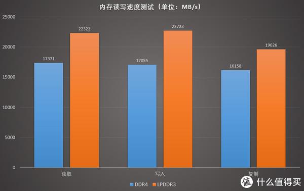 众多超极本依旧采用的LPDDR3内存跟DDR4内存性能差多少?