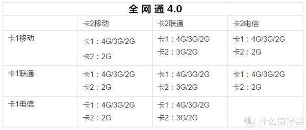联通2G要关闭了?双卡双待手机的未来是什么?