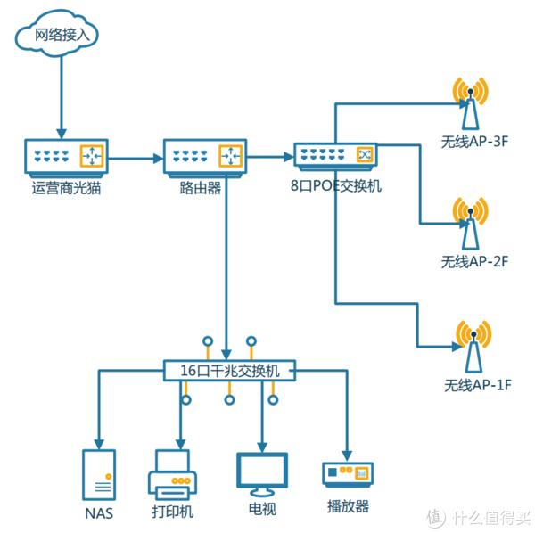 基于Ubnt系列产品的家用无线网络方案了解一下?