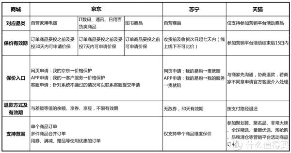 618怎样买才不坑?京东、苏宁、天猫保价政策一篇全搞定!