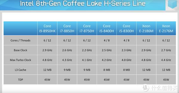 ▲ 第8代Coffee Lake架构移动版处理器,TDP45W的标压处理器序列,除去两款4核心的i5,其他都为6核心12线程。