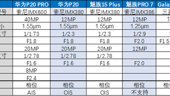 魅族 15 Plus 智能手机测试体验(传感器|镜头|拍摄)