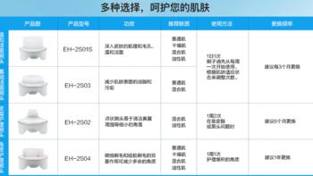 松下 EH-SC50-P 洁面仪购买理由(型号|刷头|官网介绍)