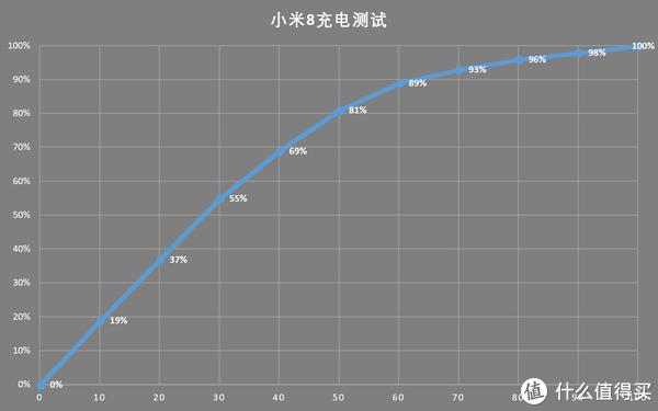 小米8评测:性价比最高的旗舰机,小米给自己最好的8周年献礼