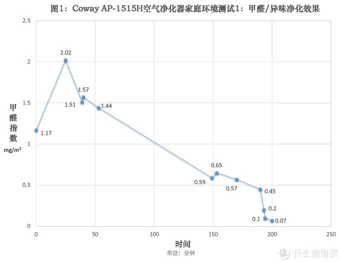"""这股""""韩流""""不太猛:韩国原装进口Coway AP-1515H空气净化器"""