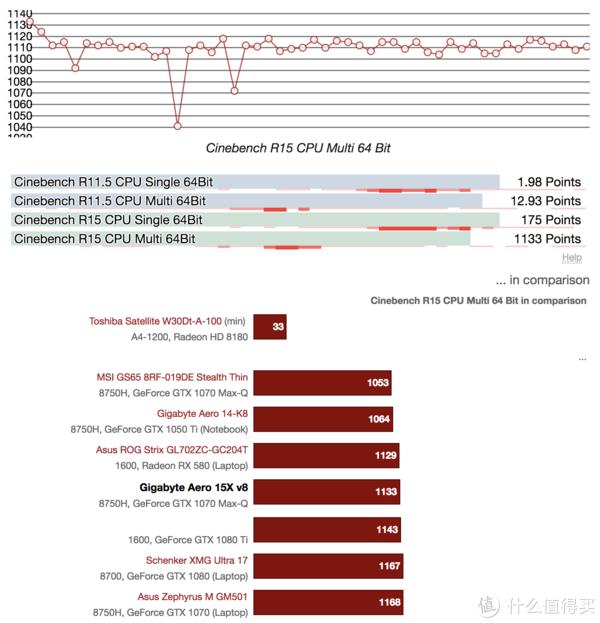 ▲ 技嘉Aero 15X的R15跑分成绩,多次循环跑分情况下,成绩下降幅度不到10%,这种表现对于一个轻薄游戏本是可以接受的,也从另一个侧面反应了i7-8750H本身在TDP不错的表现。
