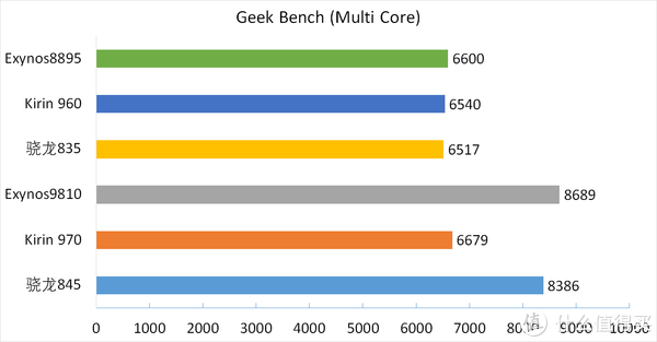 GeekBench Multi Core