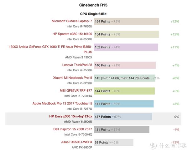 ▲ 单核成绩和同频的Intel处理器相差不大。