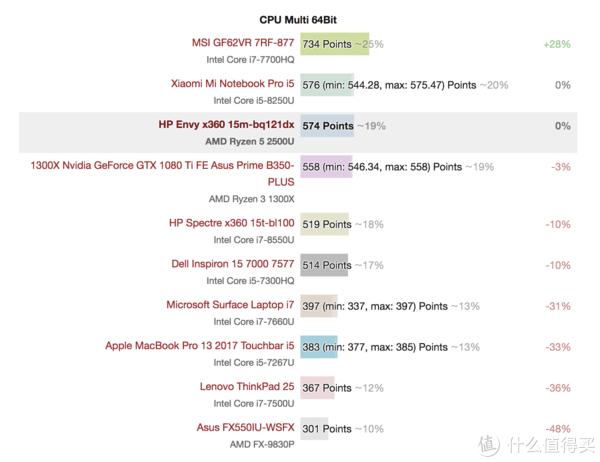 详解18年最新配置,教你如何买到最低价!最全618笔记本电脑选购指南务必mark!