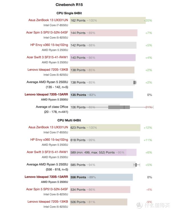 ▲ AMD Ryzen在15寸的Lenovo Ideapad720S下最高分数和上面的HP Envy x360 15接近。