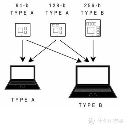 准系统(ODM模具)笔记本电脑入坑简要指南