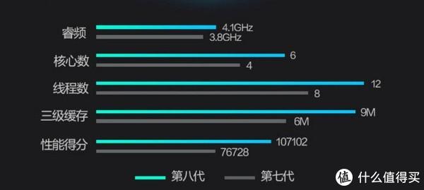 第八代Intel酷睿i7处理器已全面登陆,618游戏本怎么买?