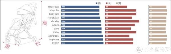 小小婴测评 篇二:婴儿推车测评第①季 — 千元伞车测评来袭!