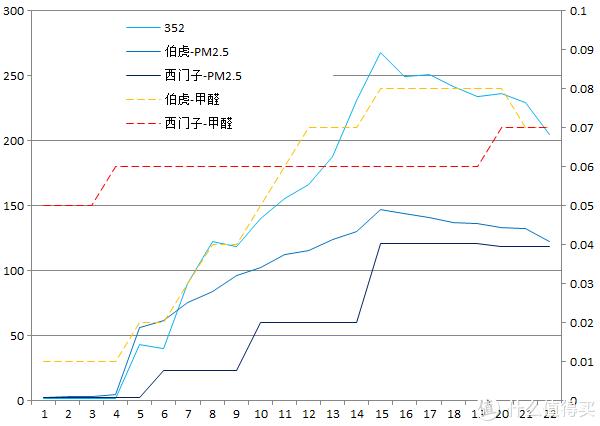 日本半个月徒劳无功,测试还是必须回国:西门子空气检测仪体验