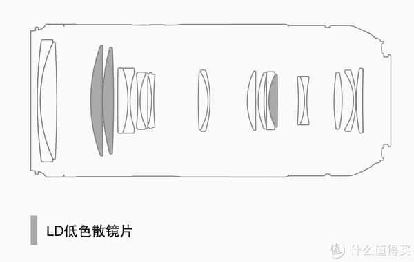 ▲镜头结构