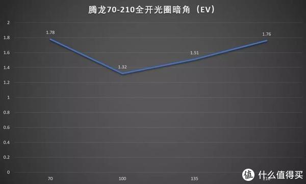 腾龙70-210mm f/4 Di VC USD镜头评测
