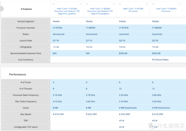 ▲ Macbook Pro 15上究竟是会出现6核Coffee Lake还是4核A-I融合,前者可能性更大。