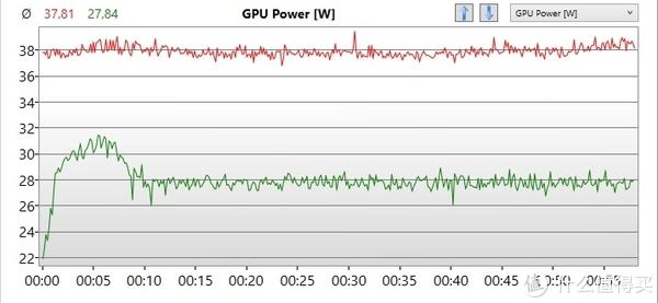 ▲ 1050Ti Max-Q(红线)相比1050(绿线)的功耗多了近40%,但综合性能却只多了10%,Nvidia的这一步算是名不副实了。