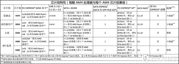装机玩机记录 篇二:低端的主板到底可不可选?ASRock 华擎 A320M-HDV 主板开箱