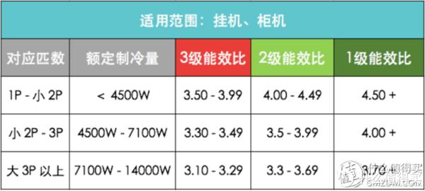 2018年618高品质变频空调选购清单/优秀品牌点评!超详细!