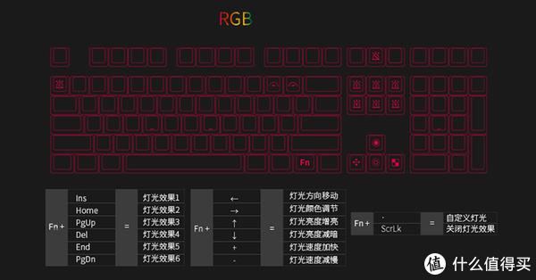 键盘控制灯光效果