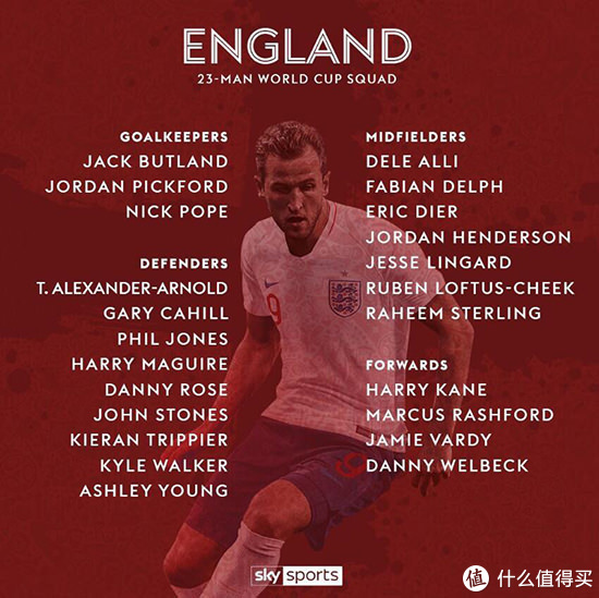 2018世界杯32强巡礼分析,之G组:比利时、英格兰、巴拿马、突尼斯