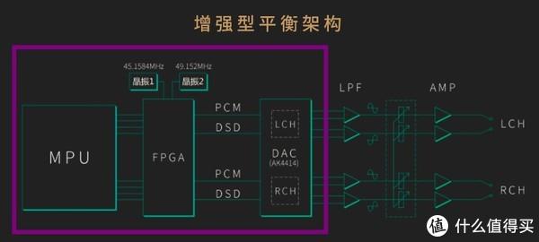 使用顶级解码芯片AK4414,最高支持32bit/384KHz采样率,理论上可呈现更多细节,更接近原始录音