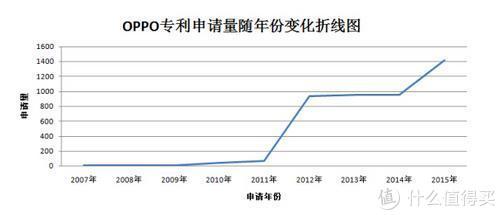 毒家说:vivo、OPPO这一家公司,突然就创新起来了?