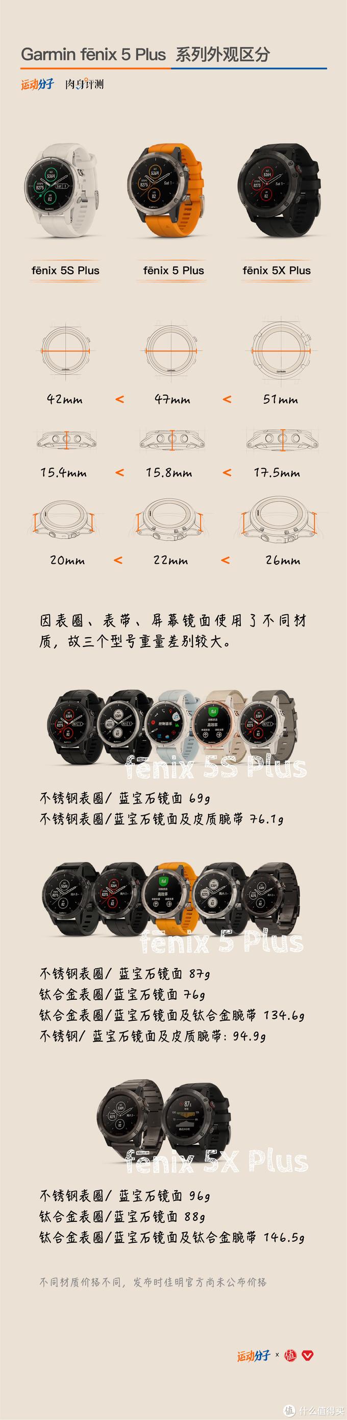 详细解读:佳明Garmin最新升级的fenix 5 Plus系列,有哪些看点?