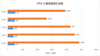 AMD VEGA 64 显卡使用体验(架构|功耗|参数|跑分)