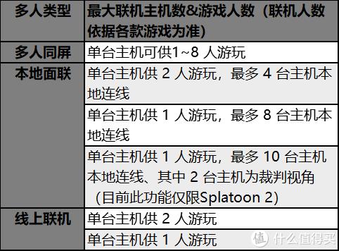 新手福利,Jump为你准备了最全 Switch 问题解答手册