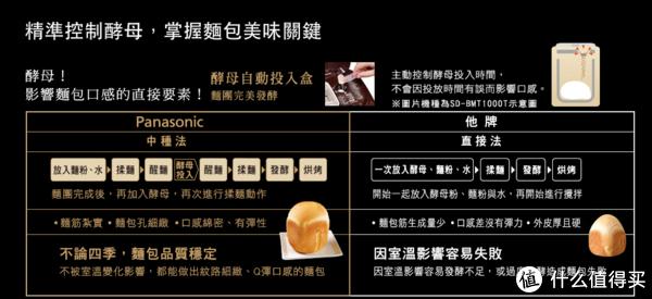 松下的所有面包机都是支持自动投入酵母的,比直接法做的要更柔软