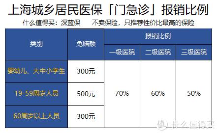 医保大揭秘!上海PK深圳,医保福利谁最好?