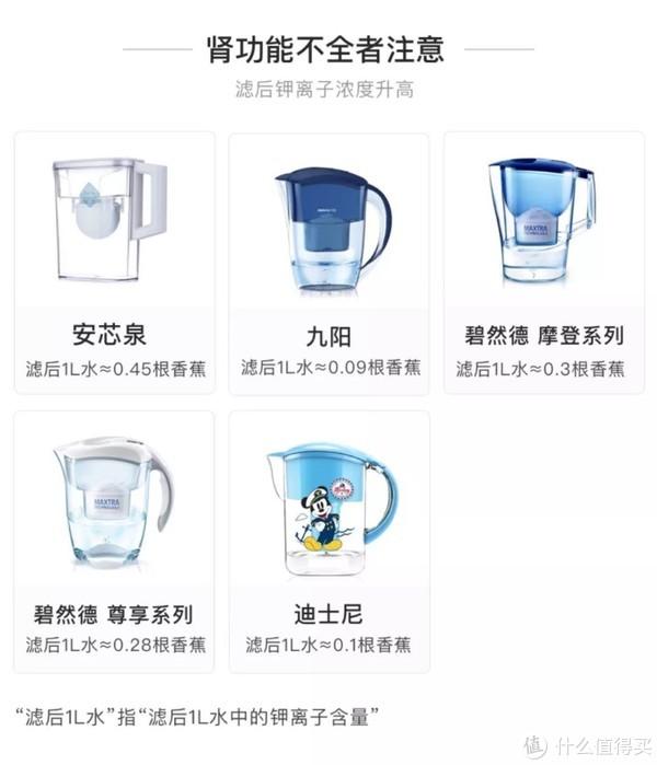 实锤指南|从几十到几千块,各类净水设备该怎么选?