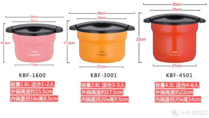 容量选择参考 (图 / 京东产品页)