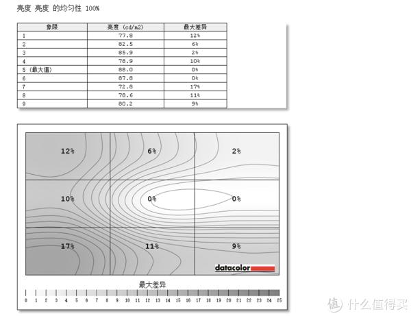 低调的性能小钢炮—DELL 戴尔 G3 游戏本 测评体验