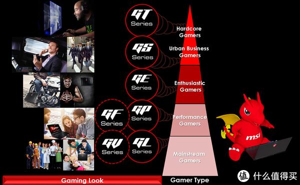 ▲ GS系列是微星旗下的高端游戏本,不过和GT系列不同的是,GS更加轻薄曲线,甚至连官方都将目标消费群体定位为Urban Business Gamers。