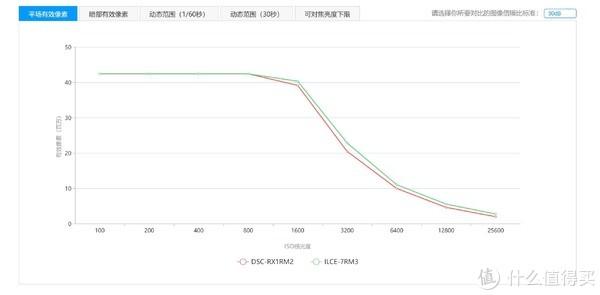 一心一意还是三心二意?(续)索尼RX1RM2 vs A7R3+3528ZA