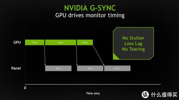 【好物榜单】G-Sync是什么?游戏显示器系列介绍 篇3